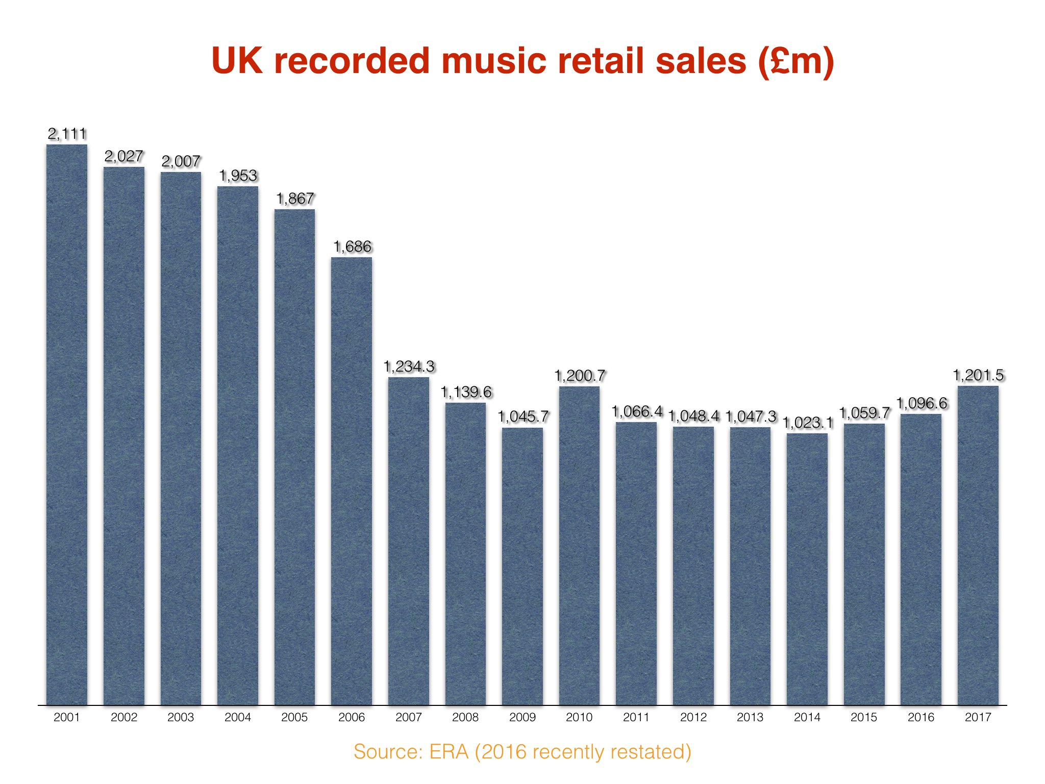 Music Sales on an Upward Trend in 2018?